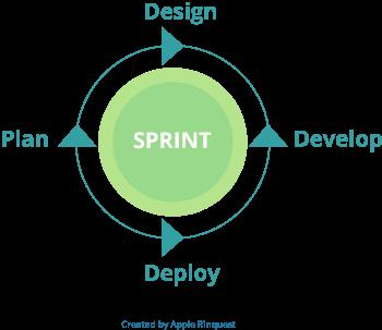 agile sprint graphic