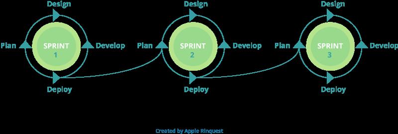 agile sprints graphic